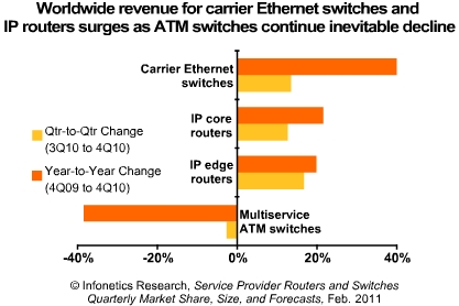 Infonetics carrier Ethernet switches