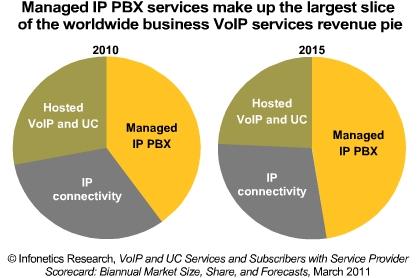 Infonetics IP PBX market