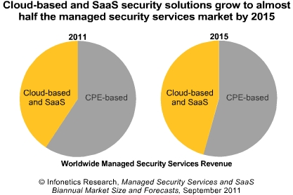 Infonetics managed security and SaaS