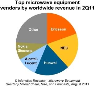 Infonetics microwave equipment vendors 2011