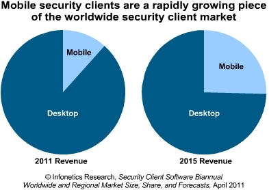 Infonetics mobile security market