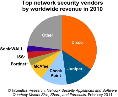 Infonetics security vendors