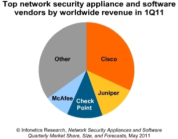 Infonetics top network security vendors