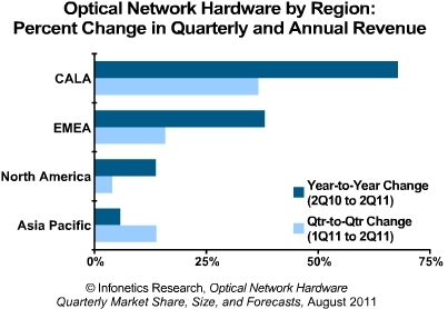 Infonetics Optical Network Hardware 2011