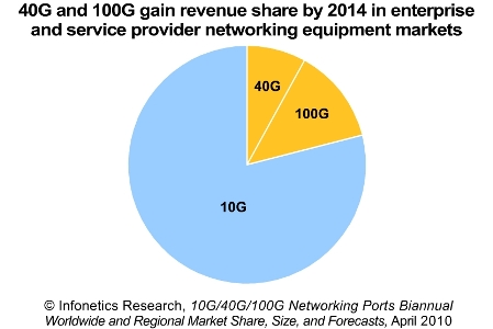 Infonetics 10/40/100G Ports market, 2010