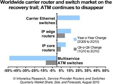 Infonetics router market
