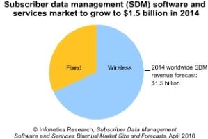 Infonetics SDM market share 2014