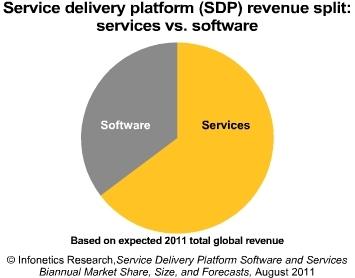 Infonetics SDP spending 2011