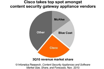Infonetics Cisco security