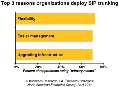 Infonetics SIP trunking