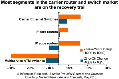 Infonetics 2010 carrier switch and router market