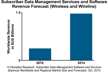 Infonetics subscriber data management