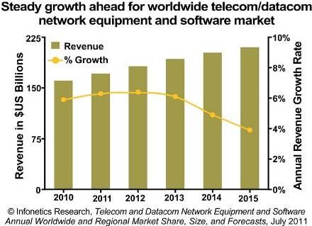 Infonetics telecom datacom 2011