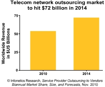 Infonetics telecom outsourcing