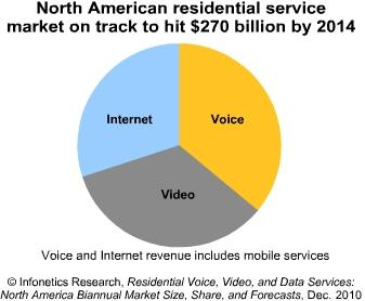 Infonetics residential services market