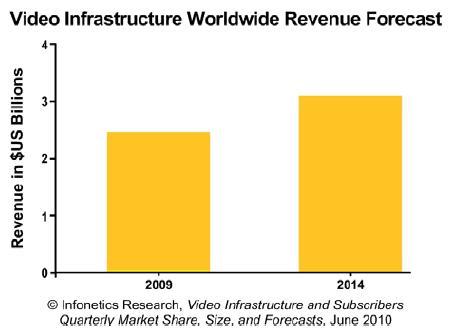 Infonetics 2010 VoD market