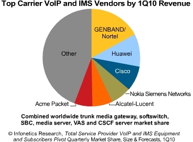 Infonetics top VoIP and IMS Vendors 2010