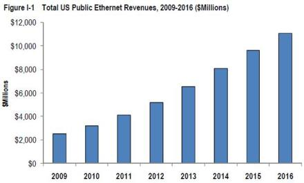Insight Research Ethernet revenues 2009-2016