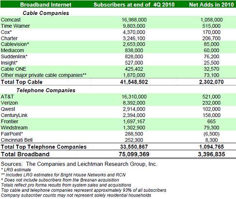 LRG broadband stats