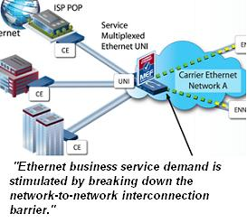 MEF Ethernet interconnect