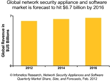 Infonetics network security market