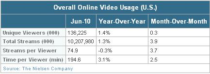 Nielsen 2010 video streaming rates