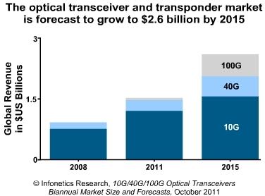Infonetics optical transceiver market 2011-2015