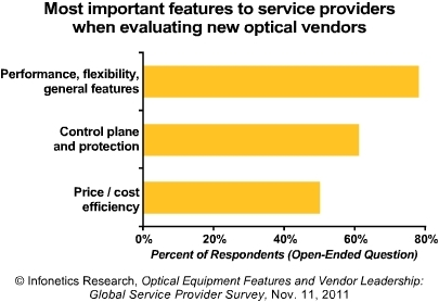 Infonetics optical vendor preference 2011