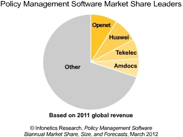Policy Management software share leaders
