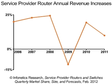 Infonetics router revenues 2011