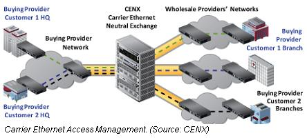 CENX Carrier Ethernet access management