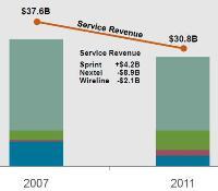 Sprint Q4 2011 slides