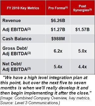 Level 3 Global Crossing key metrics
