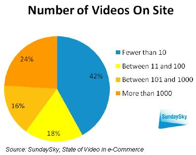 SundaySky e-commerce video