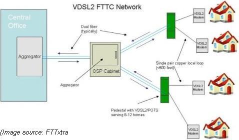 TDS Telecom VDSL2 FTTC network