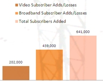 IPTV subscriber gains, Q2 2011