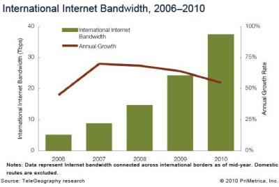 International bandwidth Telegeography