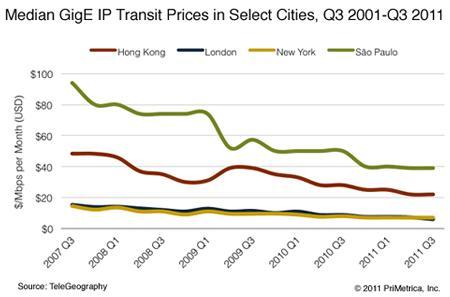 Telegeography IP transit prices 2011