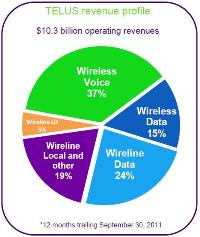 Telus Q3 2011 earnings results