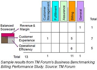 TM Forum Business Benchmarking