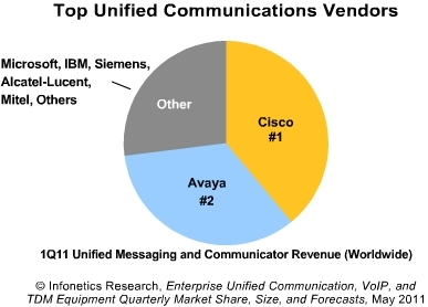 Top UC vendors 2011 Infonetics