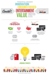 Verizon and Coinstar
