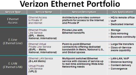 Verizon Ethernet Portfolio