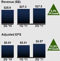 Verizon Q2 2011 key figures