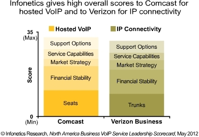 Infonetics VoIP connectivity scorecard