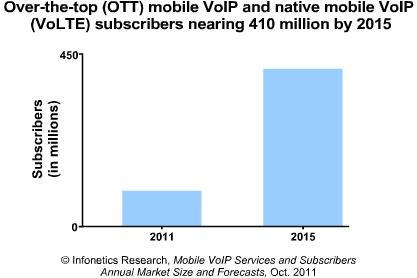 OTT VoIP subscribers Infonetics