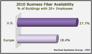 Vertical Systems Group fiber availability