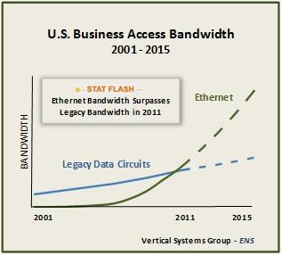 VSG Business bandwidth