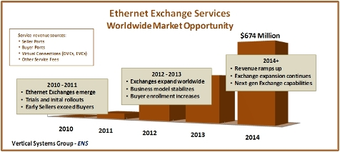 Ethernet Exchanges VSG