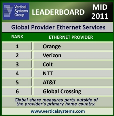 VSG Leaderboard Mid-2011 global Ethernet